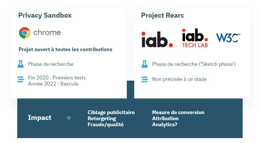 Chrome-Privacy-Sandbox-IAB-Project-Rearc-FR