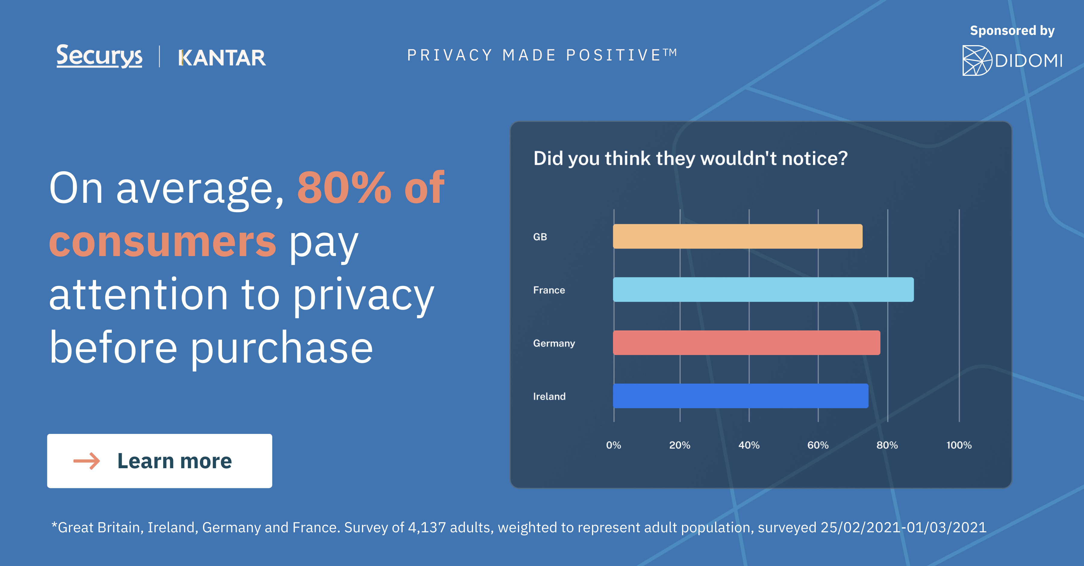 PRIVACY MADE POSITIVE - results